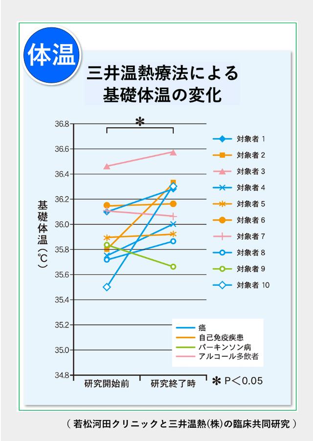 三井温熱療法による基礎体温の変化